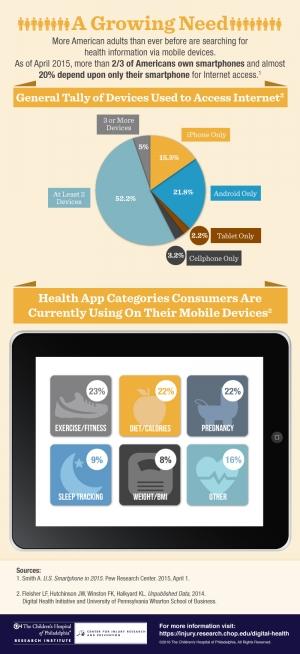 Digital Health Initiative Infographic