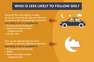 GDL compliance research infographic