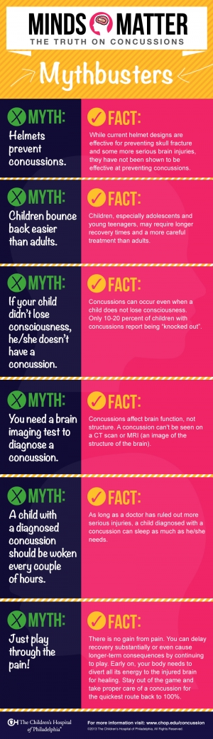 Youth Concussion Myths vs. Facts