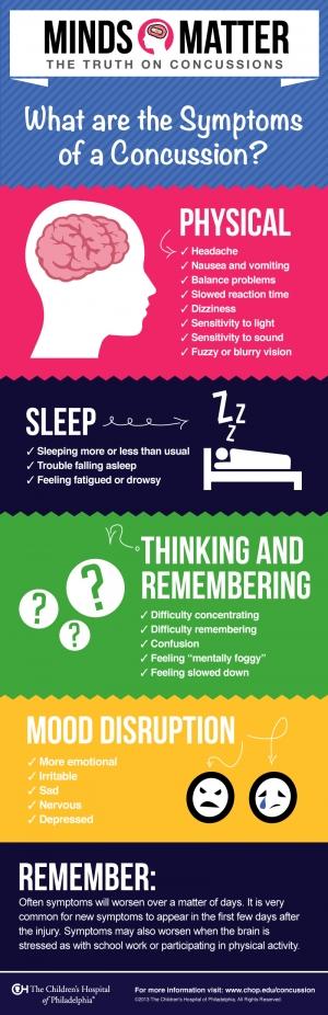 Concussion Symptoms Infographic