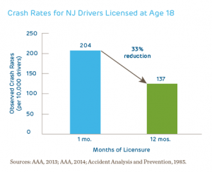 licensed teen driver crash rates