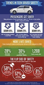 Teen Passenger Behaviors Infographic