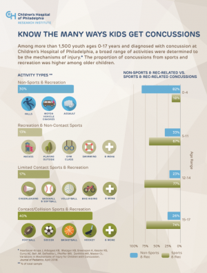 Mechanisms of Youth Concussions