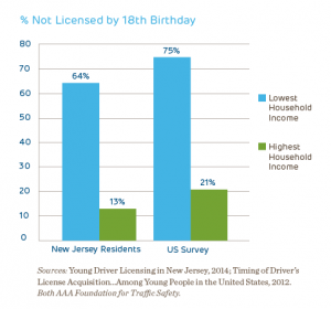 Teen accident rate and new jersey