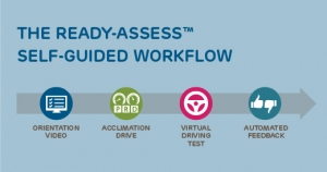 How Ready-Assess Works