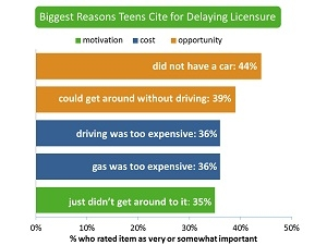 Reasons teens wait to get driver license