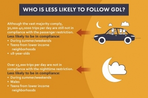 CIRP Car Accident Research to Increase GDL Compliance
