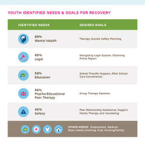 Adolescent Males Reveal Need for Mental Health Support After Violence